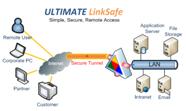LinkSafe2