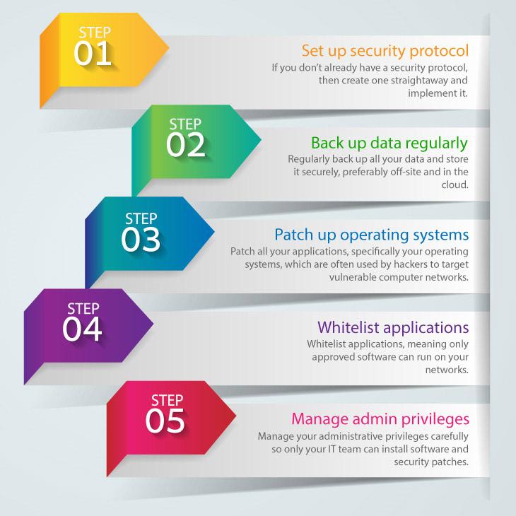 Security Compliance Checklist
